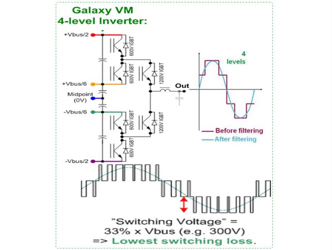 占据了施耐德电气获得专利的4级逆变器