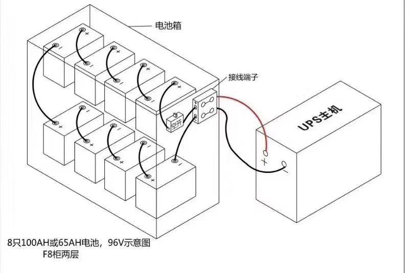 APC UPS电源直流96V安装图示