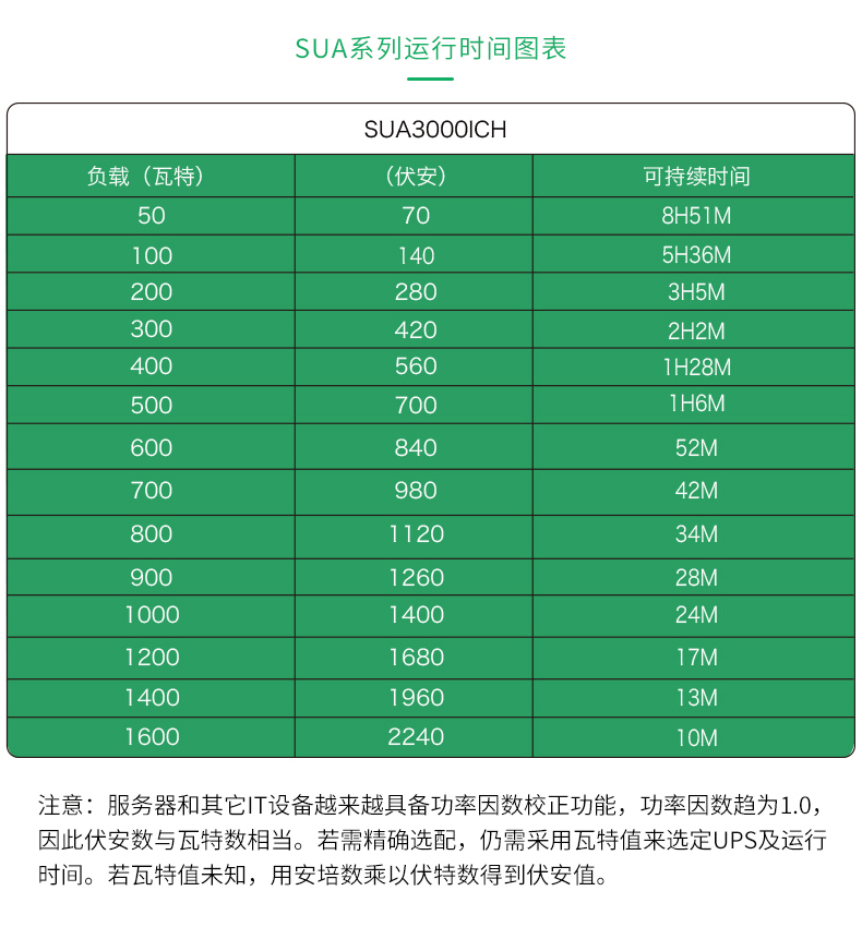 APC UPS电源 SUA3000ICH参数型号