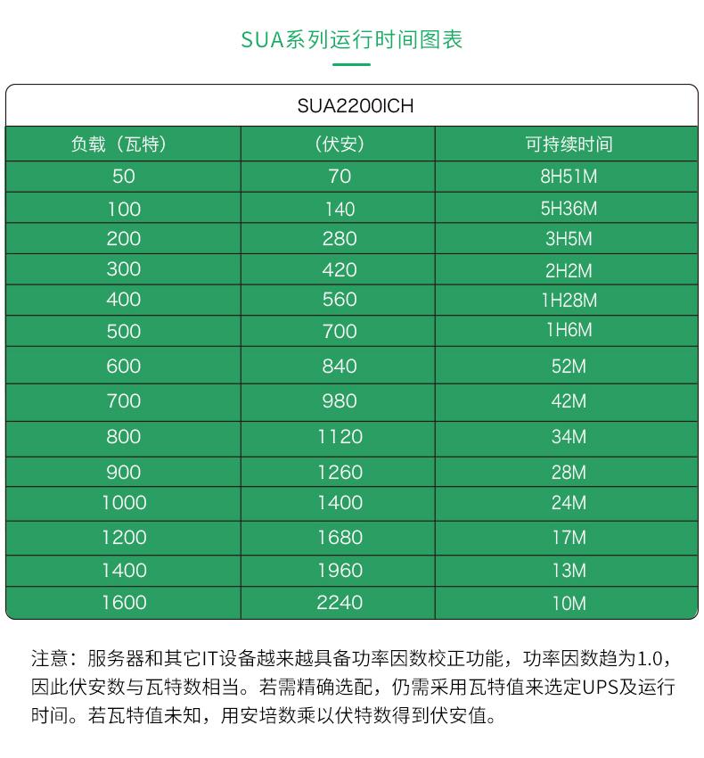 APC UPS电源 SUA2200ICH参数型号
