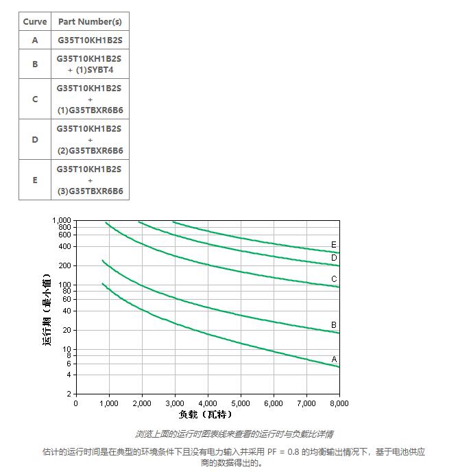APC UPS电源 G35T10KH1B2S介绍